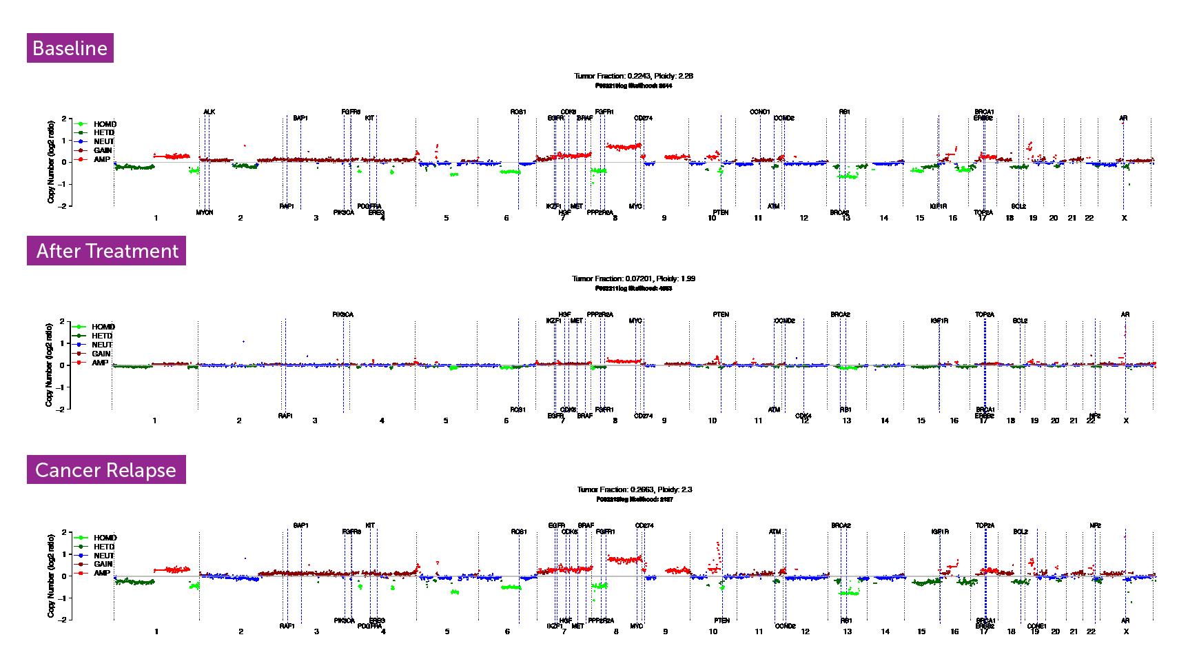 PredicineWGS on mCRPC